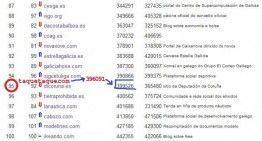 """Habéis colocado a taquetaque.com en febrero de 2012 en el puesto 95 del Top 100 de las webs gallegas más populares que publica """"Código Cero"""""""