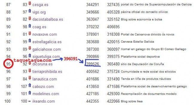 Top 100 de las webs gallegas en febrero de 2012: taquetaque.com debería aparecer en el puesto 95